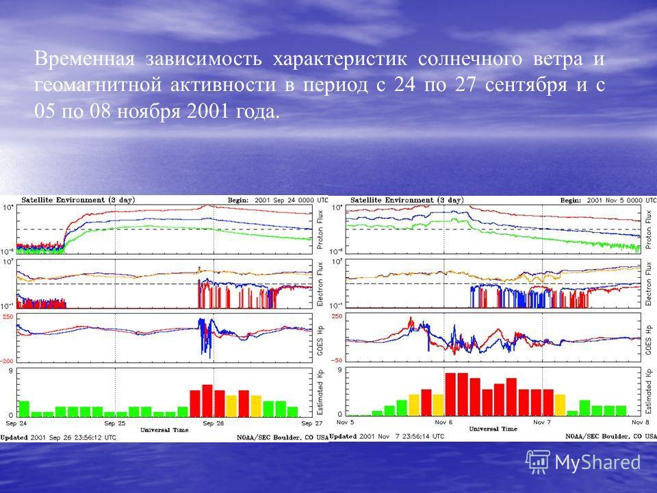 Временная зависимость характеристик солнечного ветра и геомагнитной активности в период с 24 по 27 сентября и с 05 по 08 ноября 2001 года.