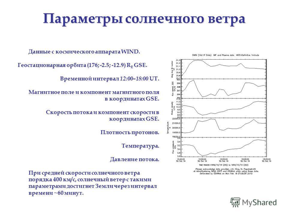Параметры солнечного ветра Данные с космического аппарата WIND. Геостационарная орбита (176; -2.5; -12.9) R E GSE. Временной интервал 12:00–18:00 UT. Магнитное поле и компонент магнитного поля в координатах GSE. Скорость потока и компонент скорости в
