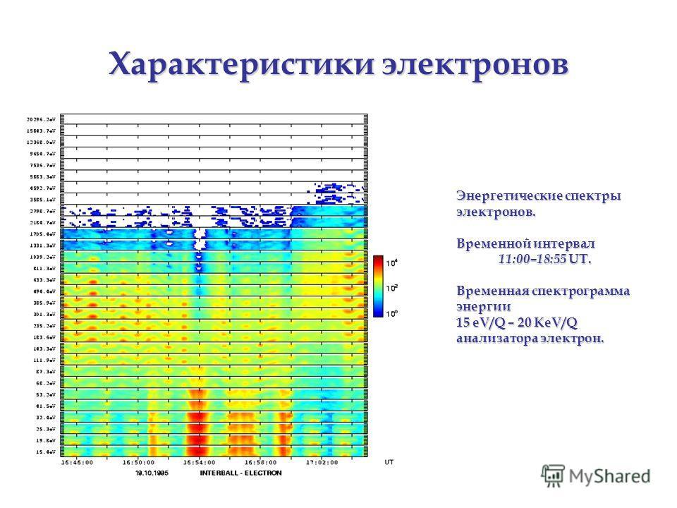 Характеристики электронов Энергетические спектры электронов. Временной интервал 11:00–18:55 UT. Временная спектрограмма энергии 15 eV/Q – 20 KeV/Q анализатора электрон.