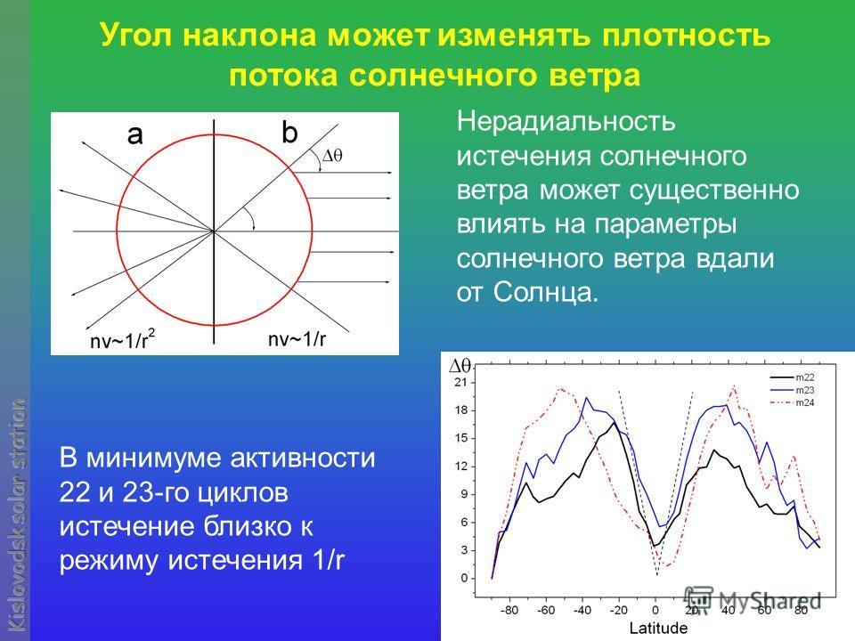 Угол наклона может изменять плотность потока солнечного ветра Нерадиальность истечения солнечного ветра может существенно влиять на параметры солнечного ветра вдали от Солнца. В минимуме активности 22 и 23-го циклов истечение близко к режиму истечени