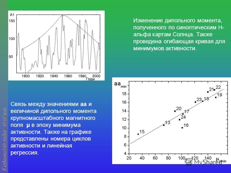 Связь между значениями aa и величиной дипольного момента крупномасштабного магнитного поля μ в эпоху минимума активности. Также на графике представлены номера циклов активности и линейная регрессия. Изменение дипольного момента, полученного по синопт