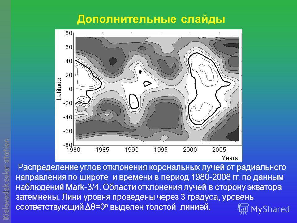Дополнительные слайды Распределение углов отклонения корональных лучей от радиального направления по широте и времени в период 1980-2008 гг. по данным наблюдений Mark-3/4. Области отклонения лучей в сторону экватора затемнены. Лини уровня проведены ч