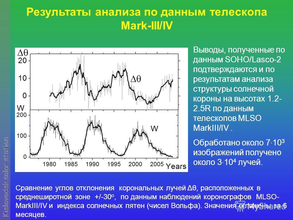 Сравнение углов отклонения корональных лучей Δθ, расположенных в среднеширотной зоне +/-30 o, по данным наблюдений коронографов MLSO- MarkIII/IV и индекса солнечных пятен (чисел Вольфа). Значения сглажены за 6 месяцев. Результаты анализа по данным те