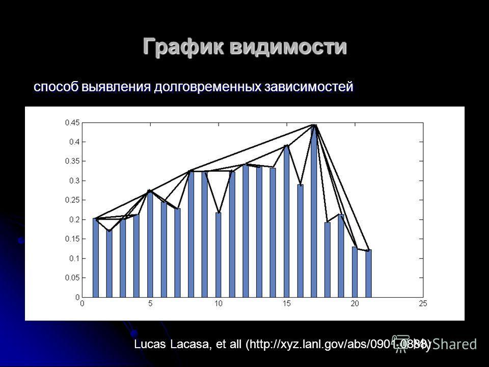 График видимости способ выявления долговременных зависимостей Lucas Lacasa, et all (http://xyz.lanl.gov/abs/0901.0888)