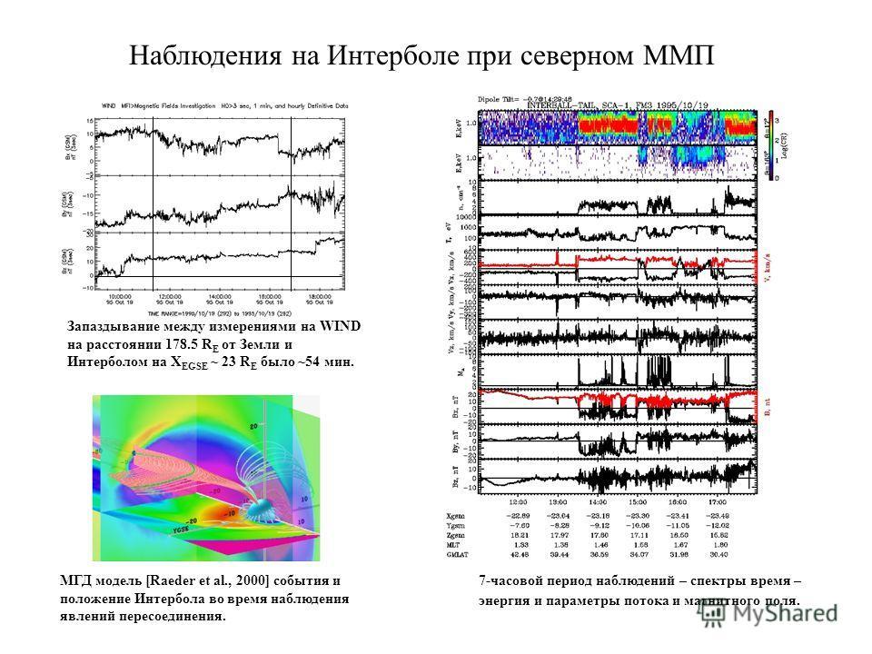 Наблюдения на Интерболе при северном ММП Запаздывание между измерениями на WIND на расстоянии 178.5 R E от Земли и Интерболом на X EGSE ~ 23 R E было ~54 мин. МГД модель [Raeder et al., 2000] события и положение Интербола во время наблюдения явлений