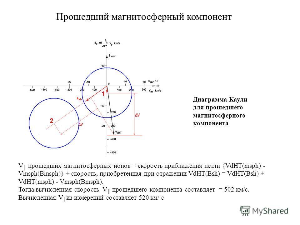 Прошедший магнитосферный компонент Диаграмма Каули для прошедшего магнитосферного компонента V прошедших магнитосферных ионов = скорость приближения петли {VdHT(msph) - Vmsph(Bmsph)} + скорость, приобретенная при отражении VdHT(Bsh) = VdHT(Bsh) + VdH