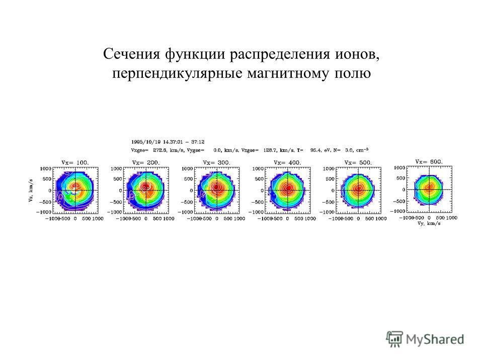 Сечения функции распределения ионов, перпендикулярные магнитному полю
