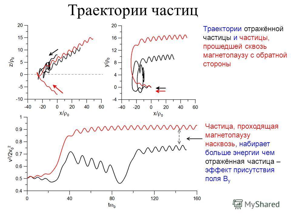 Траектории частиц Траектории отражённой частицы и частицы, прошедшей сквозь магнетопаузу с обратной стороны Частица, проходящая магнетопаузу насквозь, набирает больше энергии чем отражённая частица – эффект присутствия поля B y