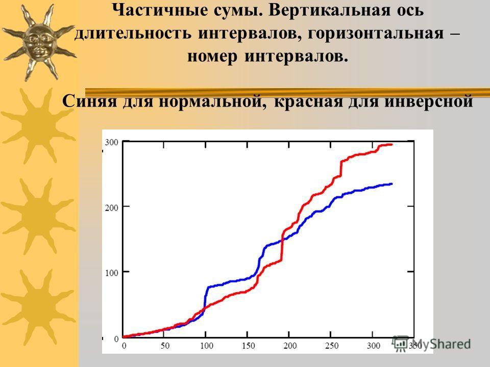 Частичные сумы. Вертикальная ось длительность интервалов, горизонтальная – номер интервалов. Синяя для нормальной, красная для инверсной