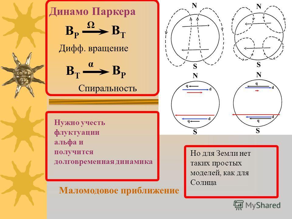 BPBP BTBT Ω Дифф. вращение BTBT BPBP α Спиральность Динамо Паркера Нужно учесть флуктуации альфа и получится долговременная динамика Маломодовое приближение Но для Земли нет таких простых моделей, как для Солнца