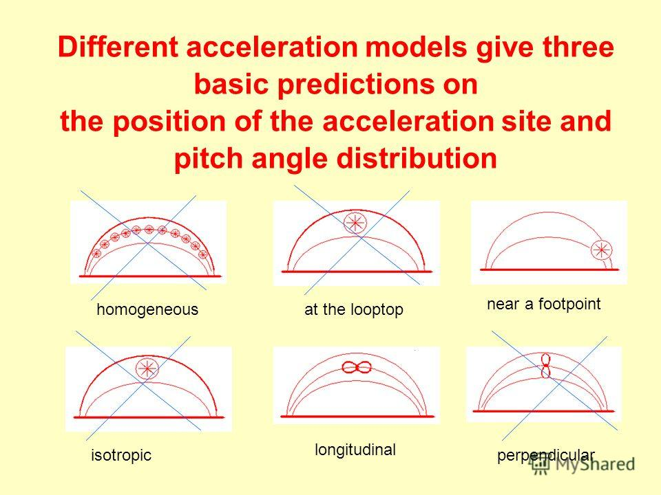 Different acceleration models give three basic predictions on the position of the acceleration site and pitch angle distribution homogeneousat the looptop near a footpoint isotropic longitudinal perpendicular