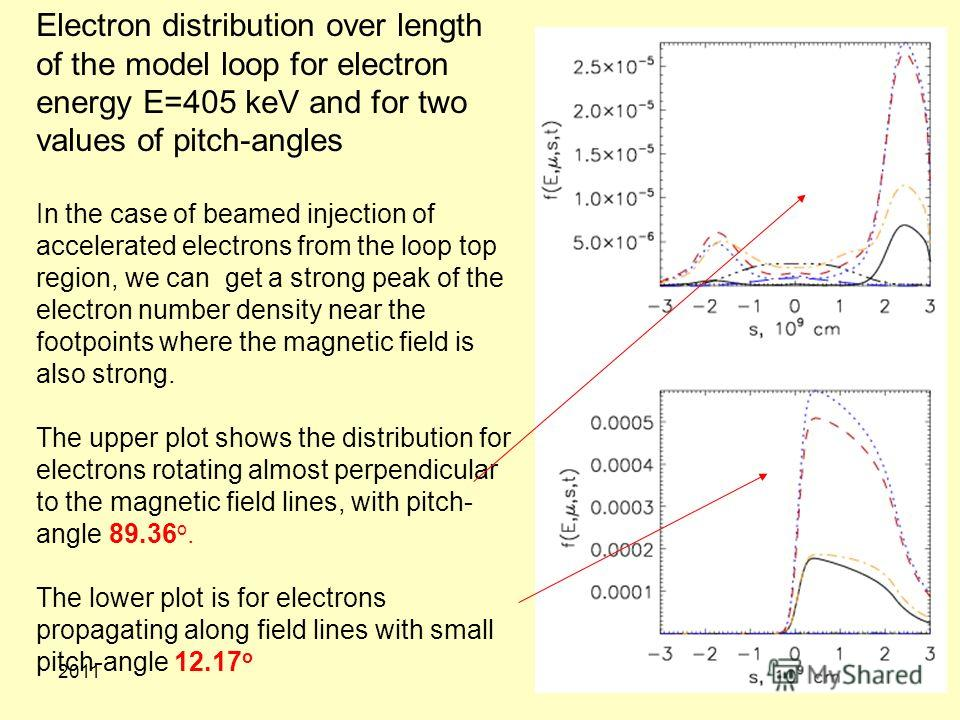 201113 Electron distribution over length of the model loop for electron energy E=405 keV and for two values of pitch-angles In the case of beamed injection of accelerated electrons from the loop top region, we can get a strong peak of the electron nu