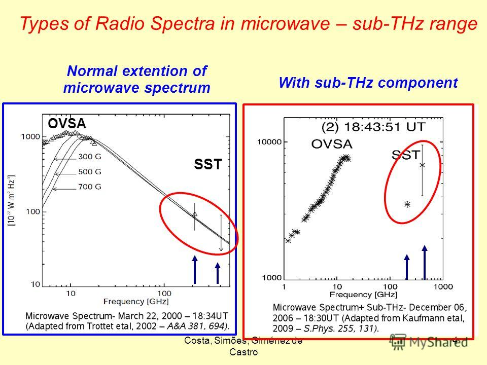 Costa, Simões, Giménez de Castro 4 Normal extention of microwave spectrum With sub-THz component SST OVSA Types of Radio Spectra in microwave – sub-THz range