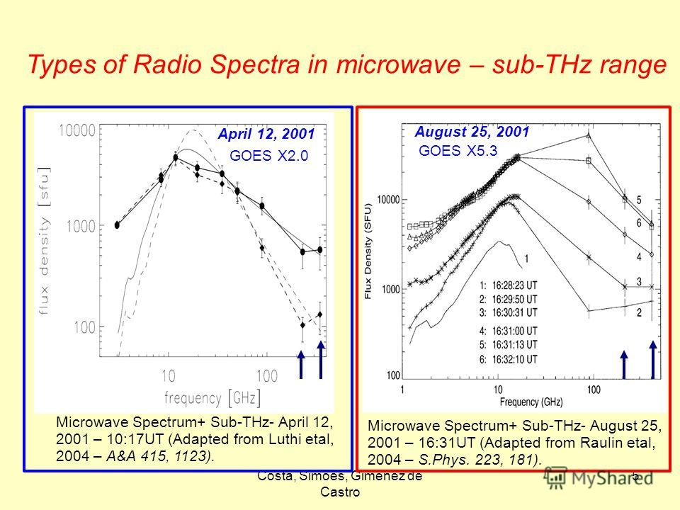 Costa, Simões, Giménez de Castro 5 August 25, 2001 Microwave Spectrum+ Sub-THz- August 25, 2001 – 16:31UT (Adapted from Raulin etal, 2004 – S.Phys. 223, 181). August 25, 2001 Microwave Spectrum+ Sub-THz- April 12, 2001 – 10:17UT (Adapted from Luthi e