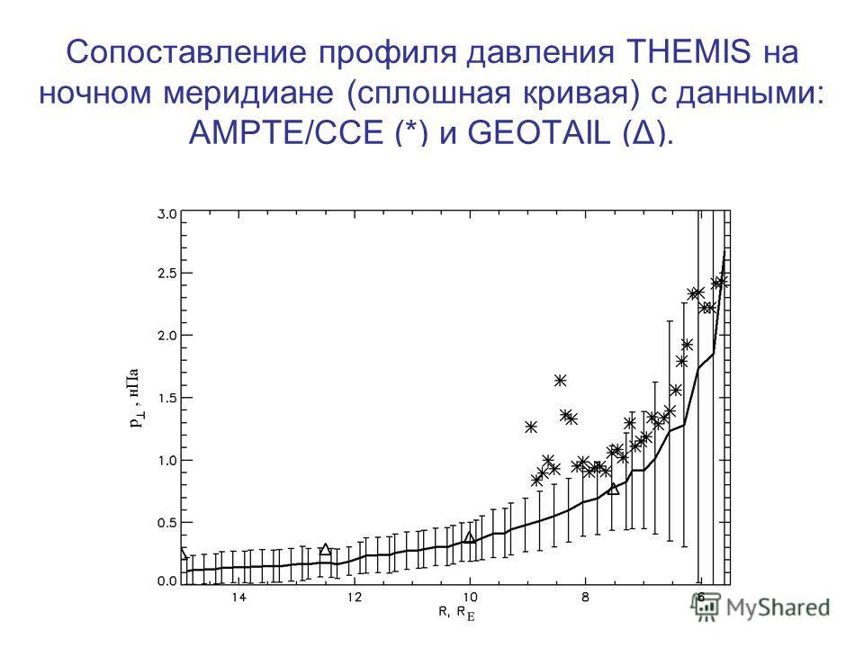 Сопоставление профиля давления THEMIS на ночном меридиане (сплошная кривая) с данными: AMPTE/CCE (*) и GEOTAIL (Δ).