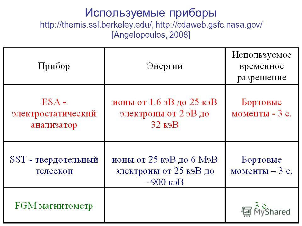Используемые приборы http://themis.ssl.berkeley.edu/, http://cdaweb.gsfc.nasa.gov/ [Angelopoulos, 2008]