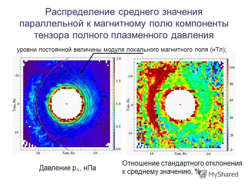Распределение среднего значения параллельной к магнитному полю компоненты тензора полного плазменного давления Давление p, нПа Отношение стандартного отклонения к среднему значению, % уровни постоянной величины модуля локального магнитного поля (нТл)