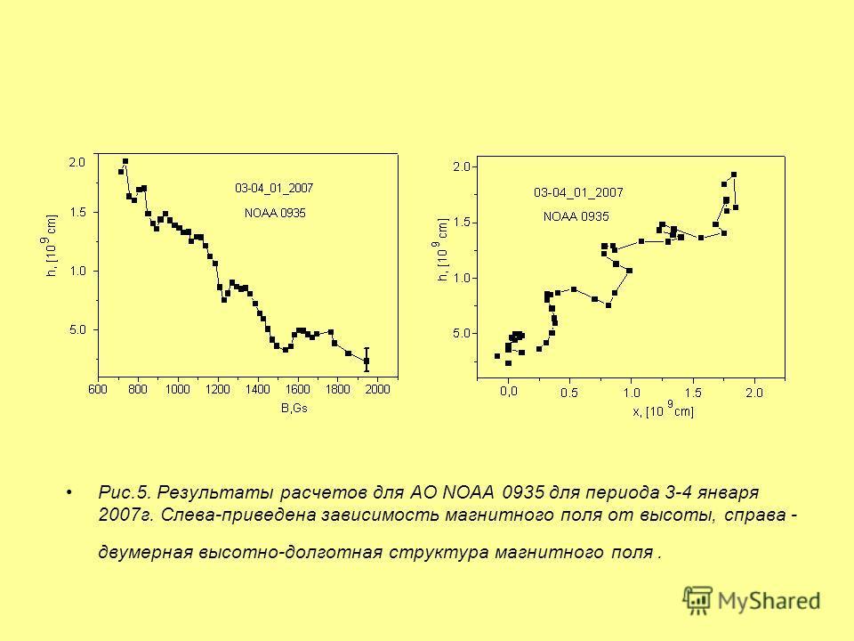 Рис.5. Результаты расчетов для АО NOAA 0935 для периода 3-4 января 2007г. Слева-приведена зависимость магнитного поля от высоты, справа - двумерная высотно-долготная структура магнитного поля.
