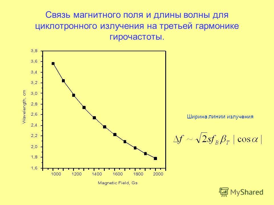 Связь магнитного поля и длины волны для циклотронного излучения на третьей гармонике гирочастоты. Ширина линии излучения