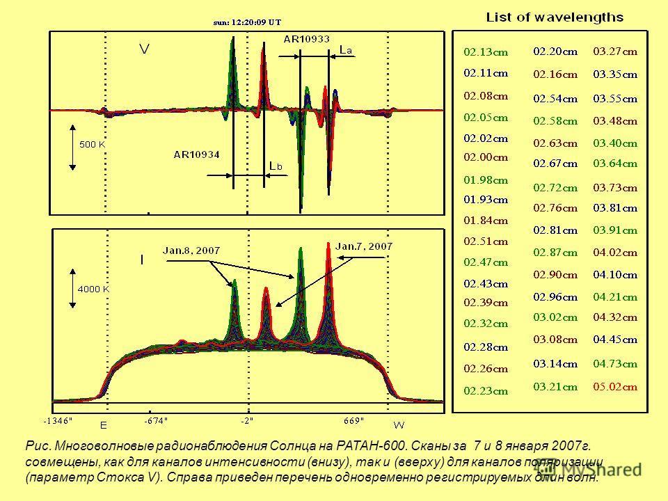Рис. Многоволновые радионаблюдения Солнца на РАТАН-600. Сканы за 7 и 8 января 2007г. совмещены, как для каналов интенсивности (внизу), так и (вверху) для каналов поляризации (параметр Стокса V). Справа приведен перечень одновременно регистрируемых дл