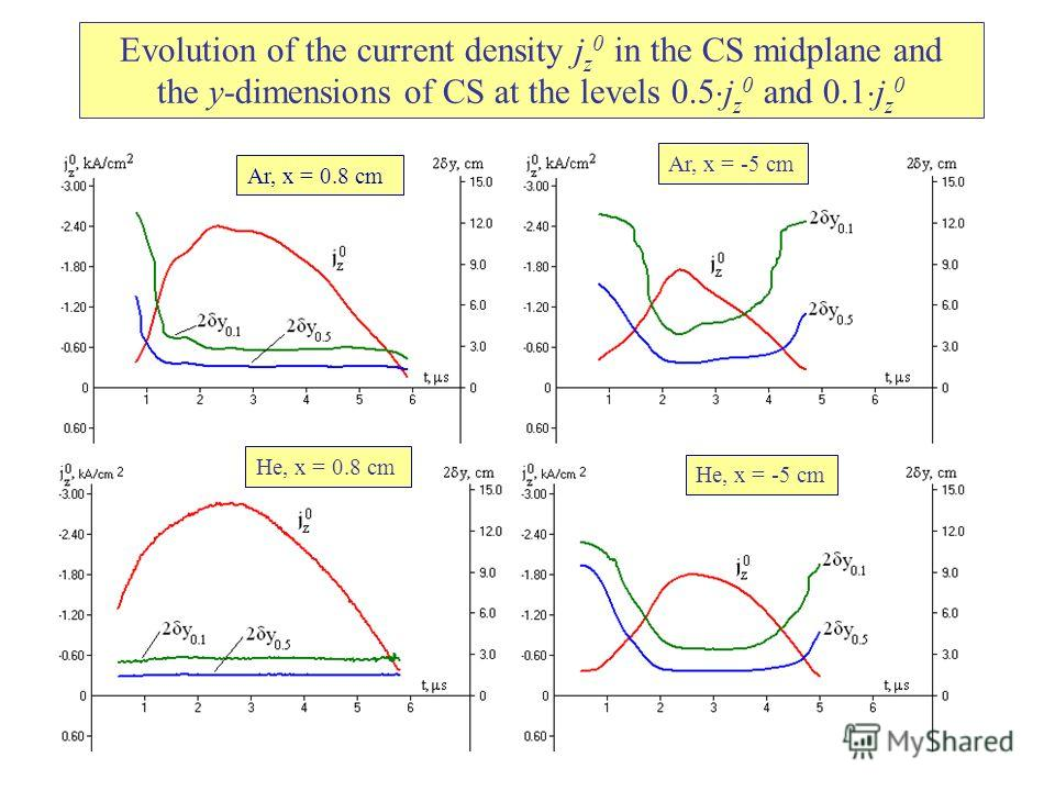 Evolution of the current density j z 0 in the CS midplane and the y-dimensions of CS at the levels 0.5 j z 0 and 0.1 j z 0 Ar, x = 0.8 cm He, x = 0.8 cm He, x = -5 cm Ar, x = -5 cm