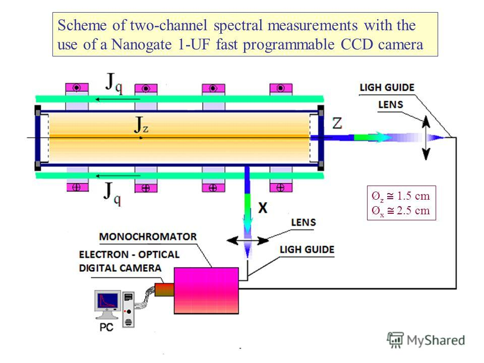 Scheme of two-channel spectral measurements with the use of a Nanogate 1-UF fast programmable CCD camera Ø z 1.5 cm Ø x 2.5 cm