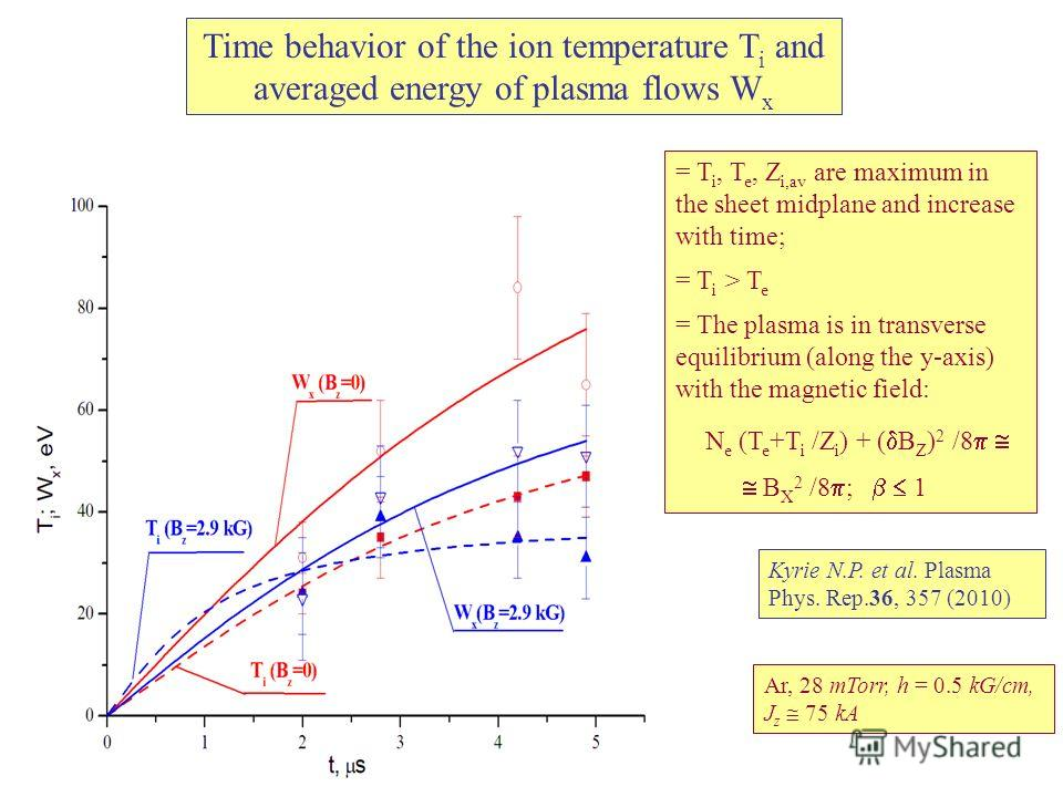 Time behavior of the ion temperature T i and averaged energy of plasma flows W x Ar, 28 mTorr, h = 0.5 kG/cm, J z 75 kA Kyrie N.P. et al. Plasma Phys. Rep.36, 357 (2010) = T i, T e, Z i,av are maximum in the sheet midplane and increase with time; = T