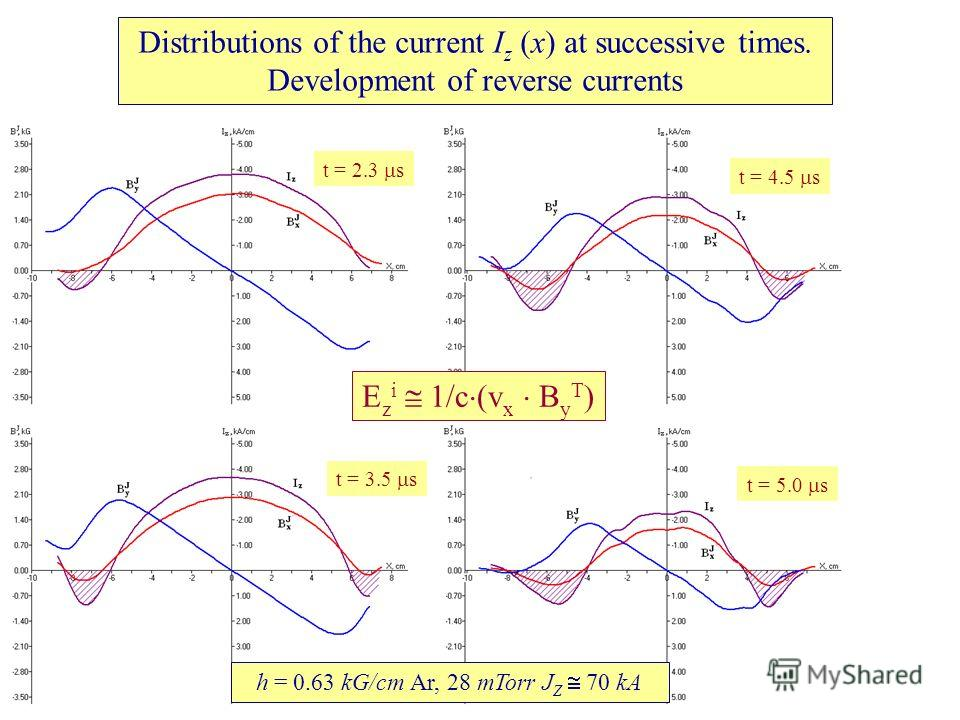 Distributions of the current I z (x) at successive times. Development of reverse currents E z i 1/c (v x B y T ) h = 0.63 kG/cm Ar, 28 mTorr J Z 70 kA t = 2.3 s t = 3.5 s t = 4.5 s t = 5.0 s