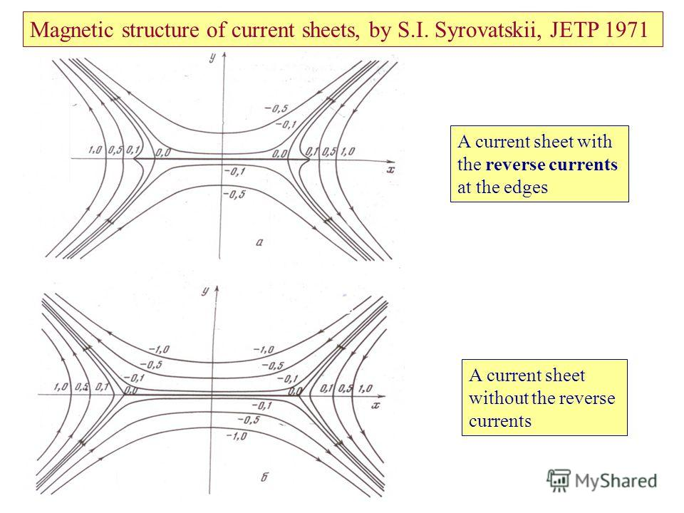 Magnetic structure of current sheets, by S.I. Syrovatskii, JETP 1971 A current sheet with the reverse currents at the edges A current sheet without the reverse currents