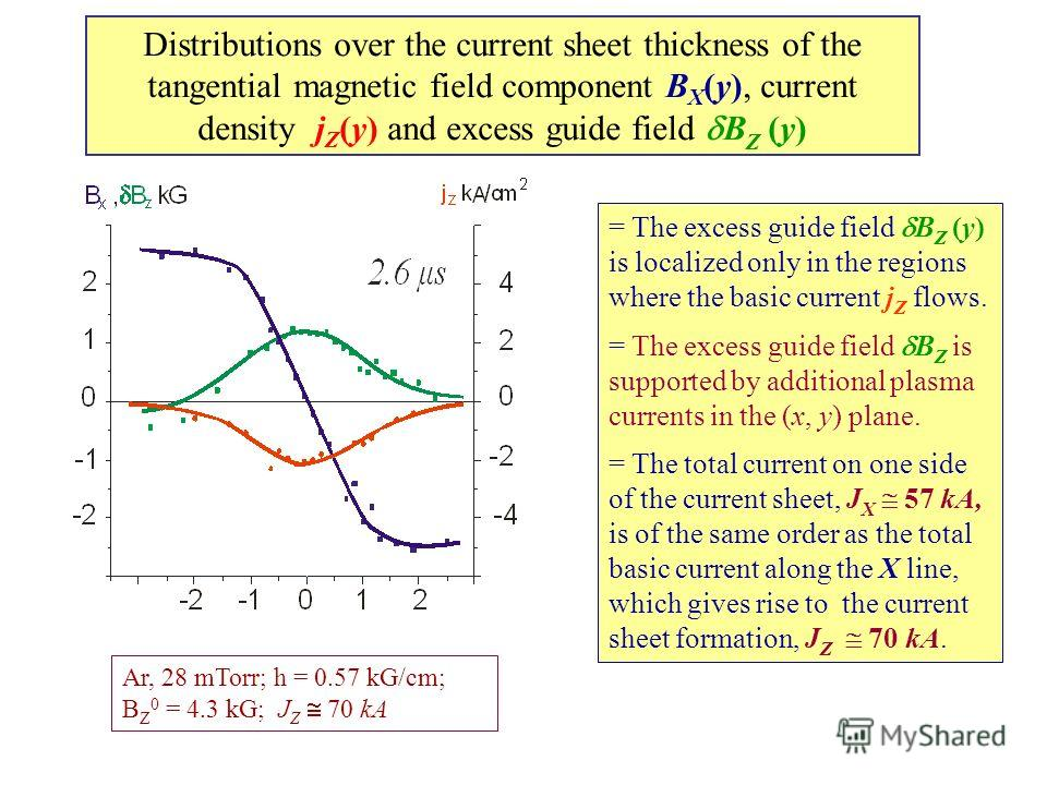 Distributions over the current sheet thickness of the tangential magnetic field component B X (y), current density j Z (у) and excess guide field B Z (у) Ar, 28 mTorr; h = 0.57 kG/cm; B Z 0 = 4.3 kG; J Z 70 kA = The excess guide field B Z (у) is loca