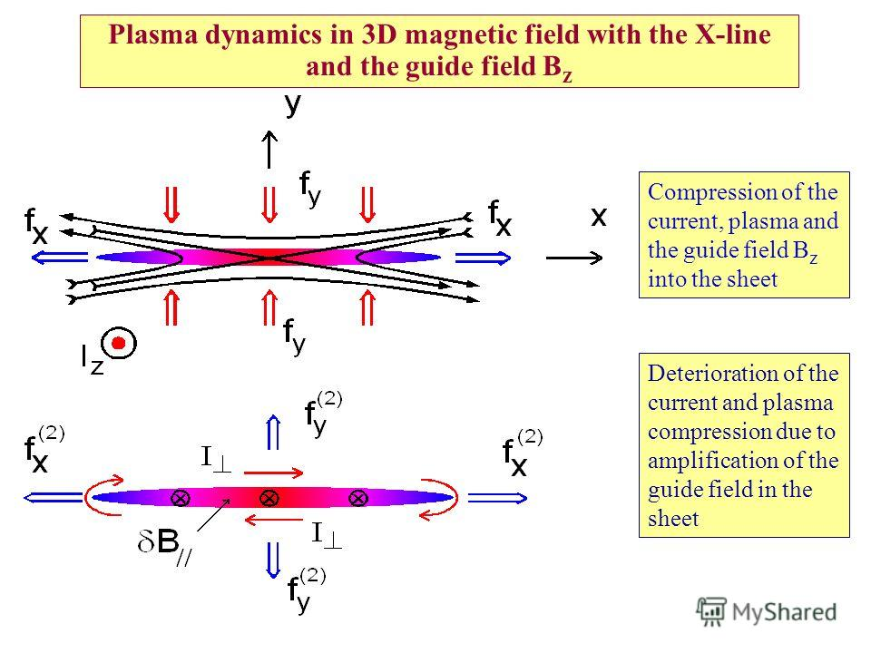 Plasma dynamics in 3D magnetic field with the X-line and the guide field B z Deterioration of the current and plasma compression due to amplification of the guide field in the sheet Compression of the current, plasma and the guide field B z into the