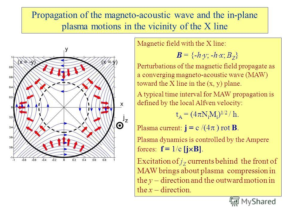 Propagation of the magneto-acoustic wave and the in-plane plasma motions in the vicinity of the X line Magnetic field with the X line: B = {-h y; -h x; B Z } Perturbations of the magnetic field propagate as a converging magneto-acoustic wave (MAW) to