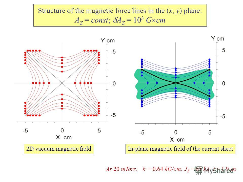 Structure of the magnetic force lines in the (x, y) plane: A Z = const; A Z = 10 3 G cm 2D vacuum magnetic field Ar 20 mTorr; h = 0.64 kG/cm; J Z = 65 kA; t = 1.9 s In-plane magnetic field of the current sheet
