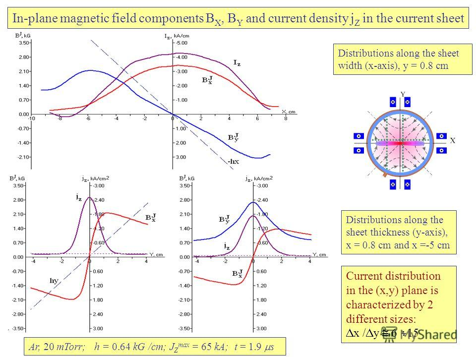 Current distribution in the (x,y) plane is characterized by 2 different sizes: x / y 6 15 Ar, 20 mTorr; h = 0.64 kG /cm; J Z max = 65 kA; t = 1.9 s In-plane magnetic field components B X, B Y and current density j Z in the current sheet Distributions