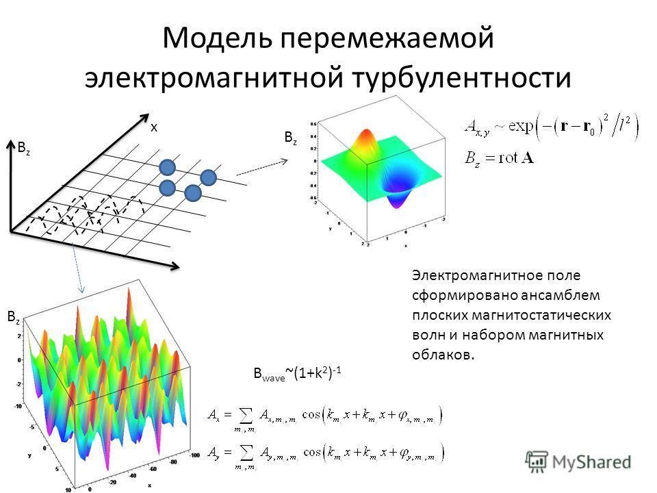 Модель перемежаемой электромагнитной турбулентности BzBz x y BzBz BzBz B wave ~(1+k 2 ) -1 Электромагнитное поле сформировано ансамблем плоских магнитостатических волн и набором магнитных облаков.