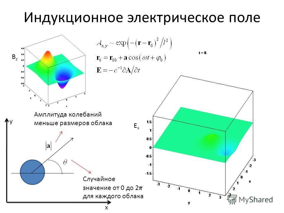 Индукционное электрическое поле BzBz ExEx x y Случайное значение от 0 до 2 для каждого облака Амплитуда колебаний меньше размеров облака