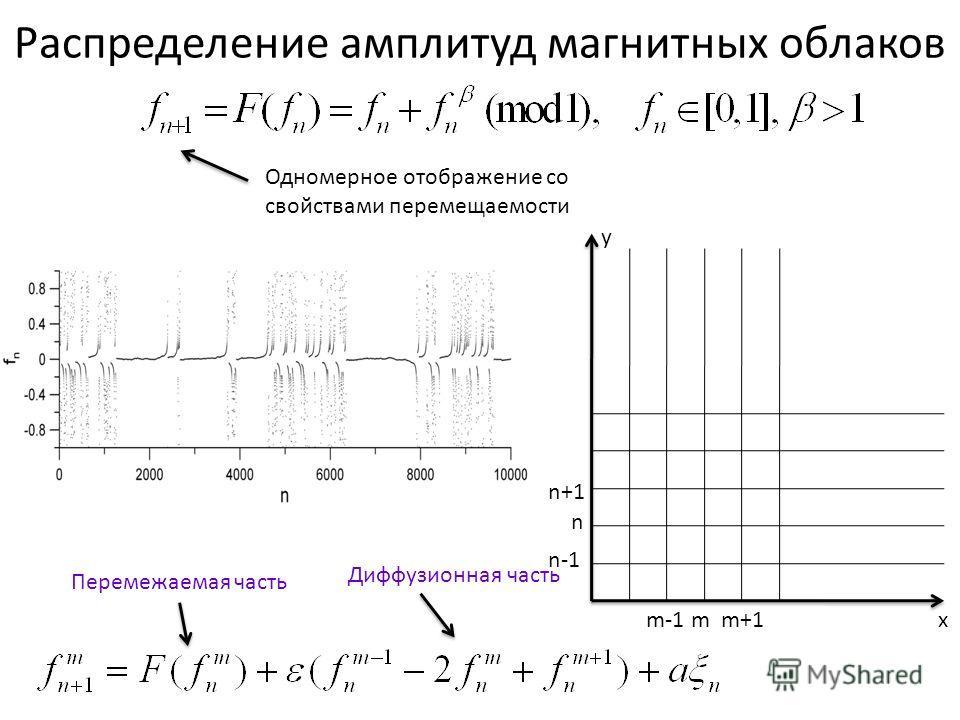 Распределение амплитуд магнитных облаков mm+1m-1 n-1 n+1 n x y Одномерное отображение со свойствами перемещаемости Перемежаемая часть Диффузионная часть