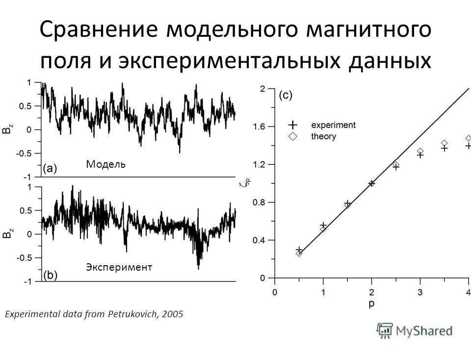 Сравнение модельного магнитного поля и экспериментальных данных Experimental data from Petrukovich, 2005 Эксперимент Модель