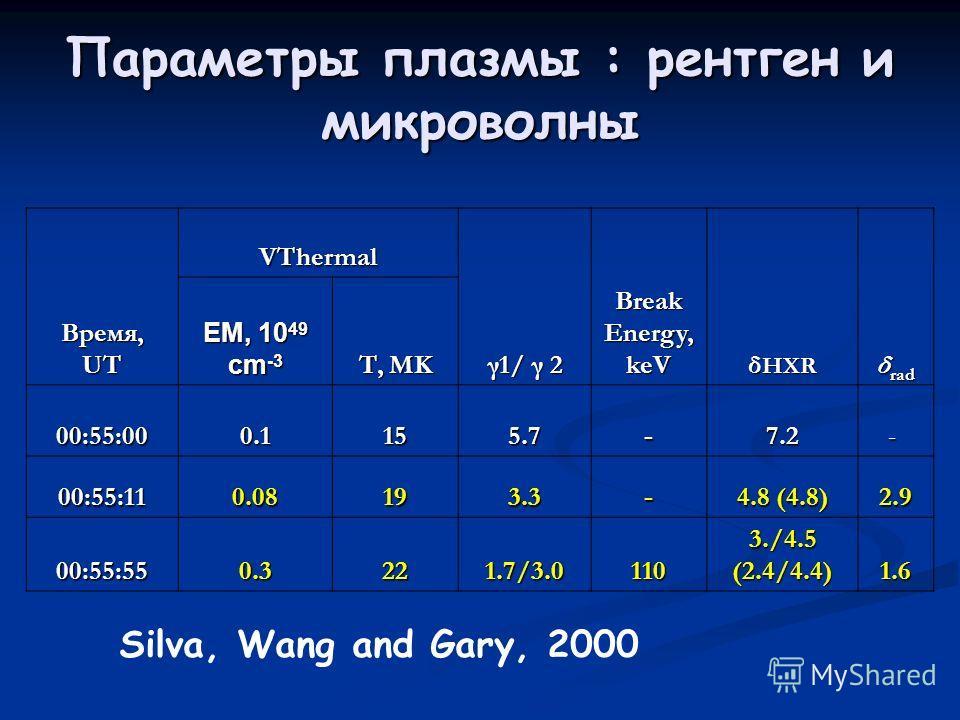 Параметры плазмы : рентген и микроволны Время, UT VThermal γ1/ γ 2 Break Energy, keV δ HXR δ rad EM, 10 49 cm -3 T, MK 00:55:00 0.1 151515155.7-7.2 - 00:55:11 0.08 193.3- 4.8 (4.8) 2.9 00:55:55 0.3 221.7/3.0110 3./4.5 (2.4/4.4) 1.6 Silva, Wang and Ga