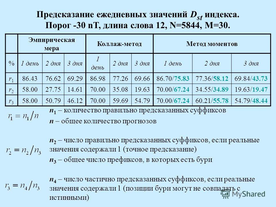 Предсказание ежедневных значений D st индекса. Порог -30 nT, длина слова 12, N=5844, M=30. Эмпирическая мера Коллаж-методМетод моментов %1 день2 дня3 дня 1 день 2 дня3 дня1 день2 дня3 дня r1r1 86.4376.6269.2986.9877.2669.6686.70/75.8377.36/58.1269.84