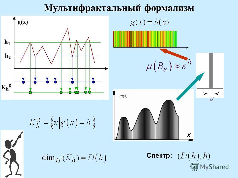 Мультифрактальный формализм Спектр: