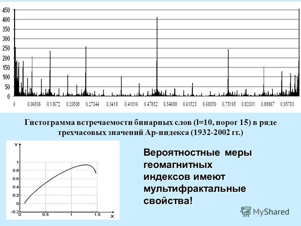 Гистограмма встречаемости бинарных слов (l=10, порог 15) в ряде трехчасовых значений Ар-индекса (1932-2002 гг.) Вероятностные меры геомагнитных индексов имеют мультифрактальные свойства!