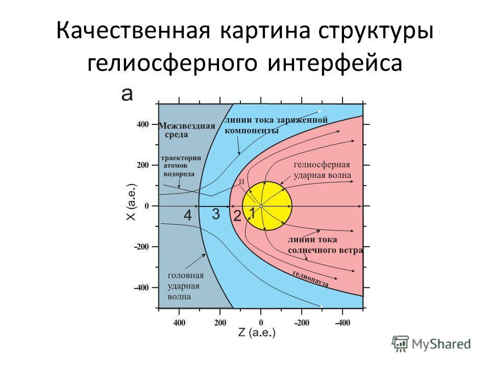 Качественная картина структуры гелиосферного интерфейса
