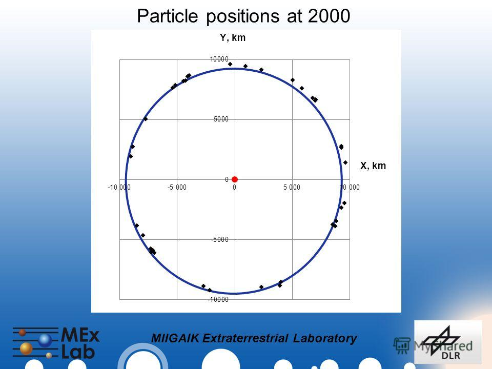 MIIGAIK Extraterrestrial Laboratory Particle positions at 2000