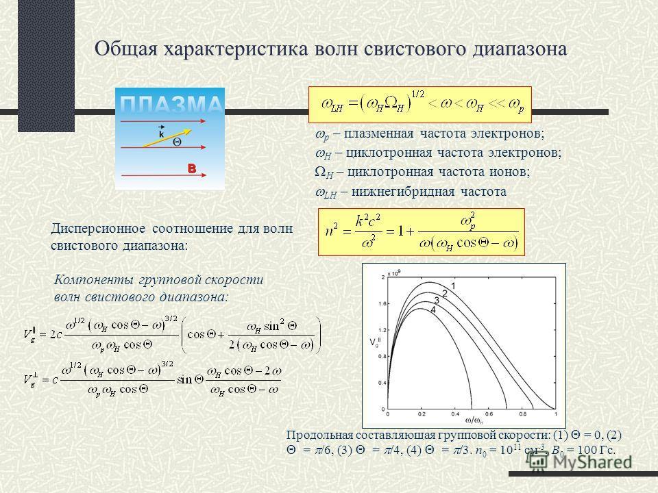 Дисперсионное соотношение для волн свистового диапазона: Компоненты групповой скорости волн свистового диапазона: Продольная составляющая групповой скорости: (1) = 0, (2) = /6, (3) = /4, (4) = /3. n 0 = 10 11 см -3, B 0 = 100 Гс. p – плазменная часто