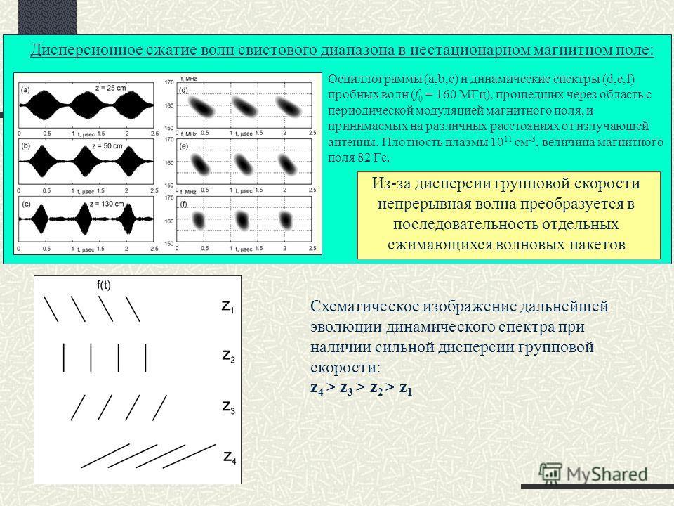 Осциллограммы (a,b,c) и динамические спектры (d,e,f) пробных волн (f 0 = 160 МГц), прошедших через область с периодической модуляцией магнитного поля, и принимаемых на различных расстояниях от излучающей антенны. Плотность плазмы 10 11 см -3, величин