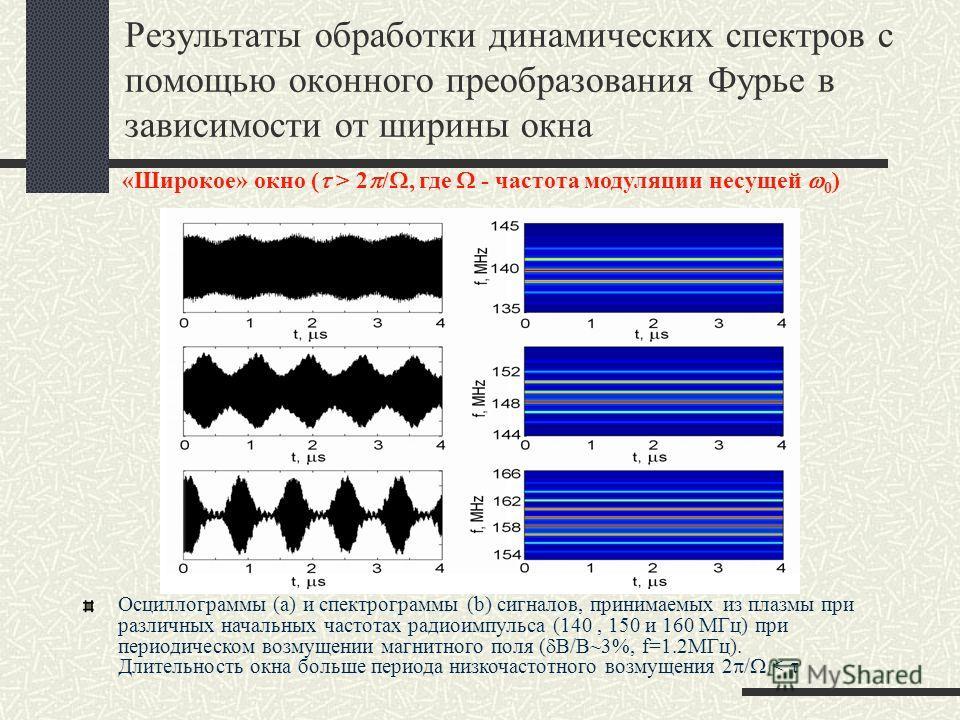 Результаты обработки динамических спектров с помощью оконного преобразования Фурье в зависимости от ширины окна Осциллограммы (a) и спектрограммы (b) сигналов, принимаемых из плазмы при различных начальных частотах радиоимпульса (140, 150 и 160 МГц)