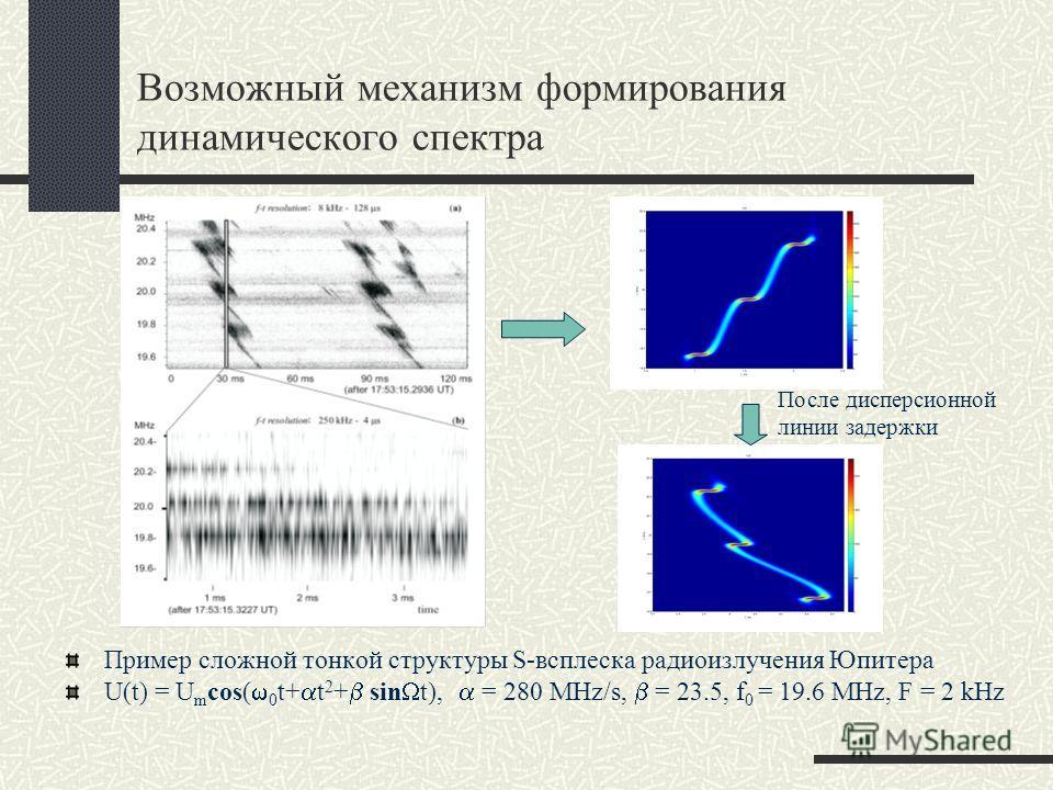 Возможный механизм формирования динамического спектра Пример сложной тонкой структуры S-всплеска радиоизлучения Юпитера U(t) = U m cos( w 0 t+ a t 2 + b sin W t), a = 280 MHz/s, b = 23.5, f 0 = 19.6 MHz, F = 2 kHz После дисперсионной линии задержки
