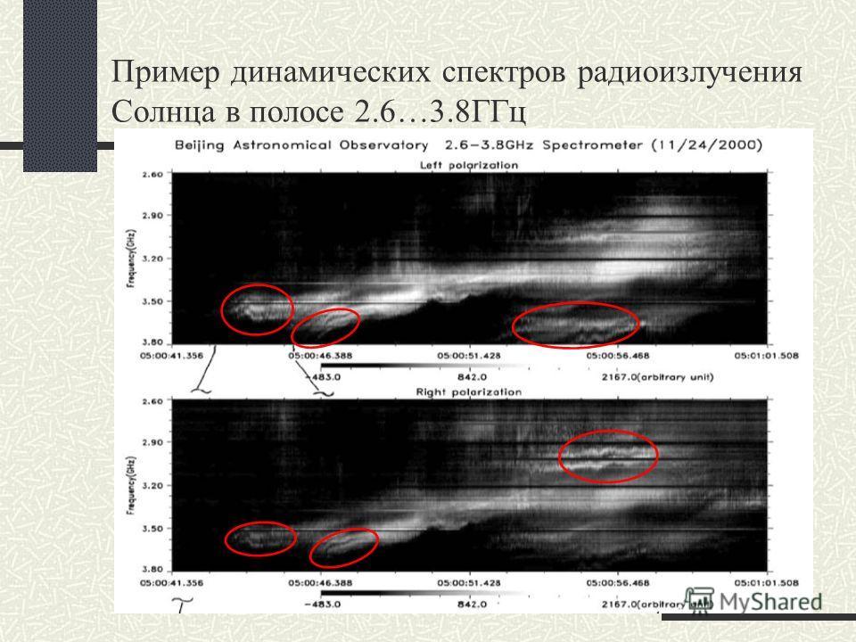 Пример динамических спектров радиоизлучения Солнца в полосе 2.6…3.8ГГц