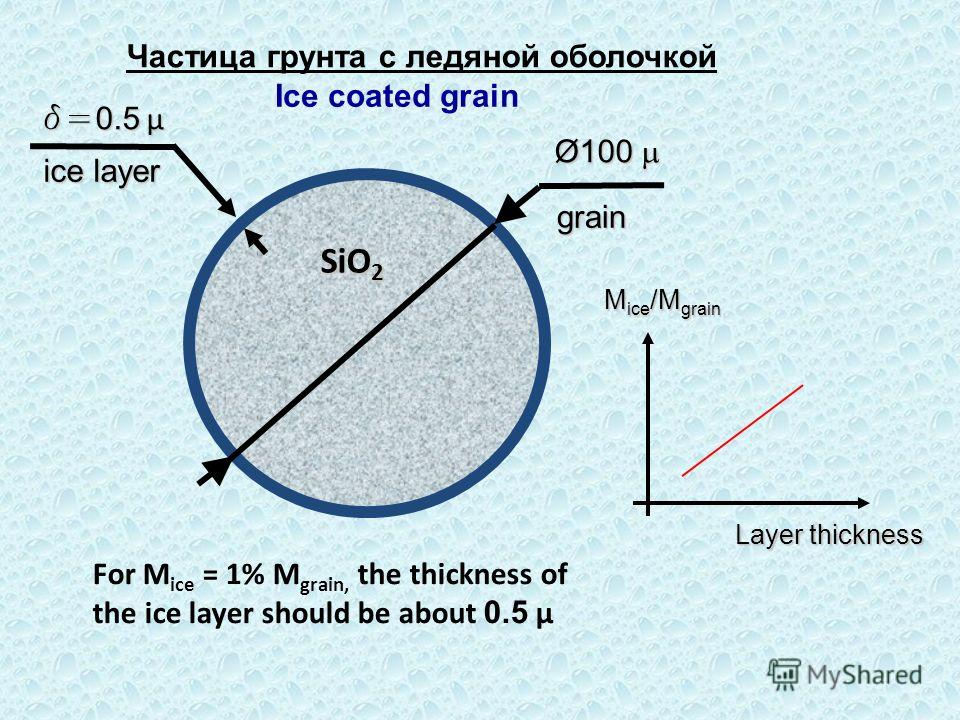 For M ice = 1% M grain, the thickness of the ice layer should be about 0.5 μ Ø100 Ø100 Ice coated grain Частица грунта с ледяной оболочкой d= 0.5 μ ice layer M ice /M grain Layer thickness SiO 2 grain